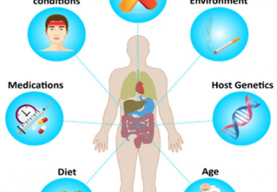 Do Non-Antibiotic Human Drugs Affects Gut Microbiome…. Yes they do, Big Time!